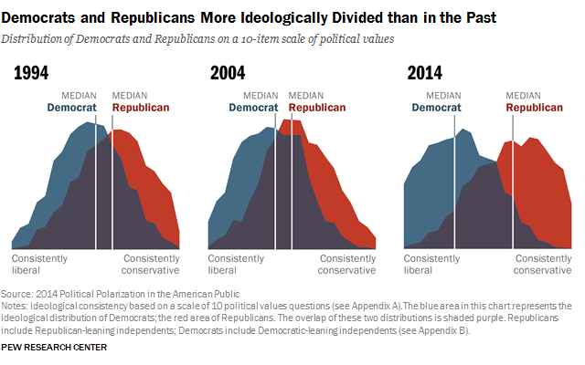 Should a president diversify or unify?